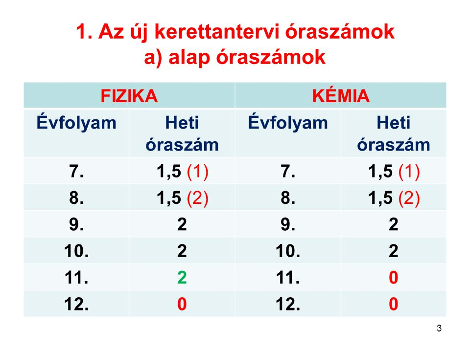 1. Az új kerettantervi óraszámok a) alap óraszámok FIZIKAKÉMIA ÉvfolyamHeti óraszám ÉvfolyamHeti óraszám 7.1,5 (1)7.1,5 (1) 8.1,5 (2)8.1,5 (2) 9.2 2 1