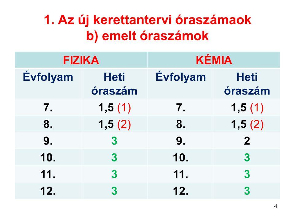 1. Az új kerettantervi óraszámaok b) emelt óraszámok FIZIKAKÉMIA ÉvfolyamHeti óraszám ÉvfolyamHeti óraszám 7.1,5 (1)7.1,5 (1) 8.1,5 (2)8.1,5 (2) 9.3 2