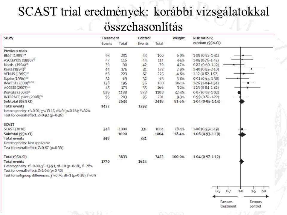 SCAST trial eredmények: korábbi vizsgálatokkal összehasonlítás