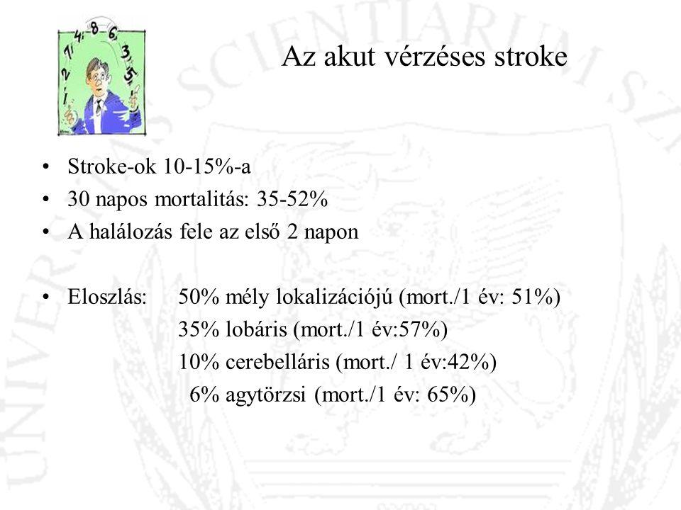 Az akut vérzéses stroke Stroke-ok 10-15%-a 30 napos mortalitás: 35-52% A halálozás fele az első 2 napon Eloszlás: 50% mély lokalizációjú (mort./1 év: