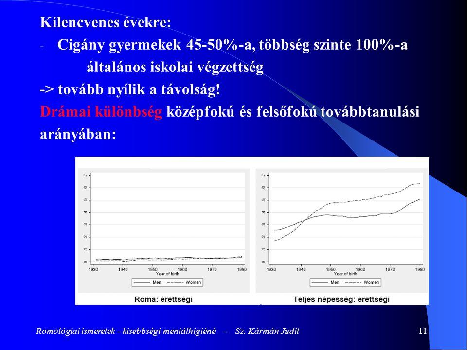 Romológiai ismeretek - kisebbségi mentálhigiéné - Sz. Kármán Judit11 Kilencvenes évekre: - Cigány gyermekek 45-50%-a, többség szinte 100%-a általános