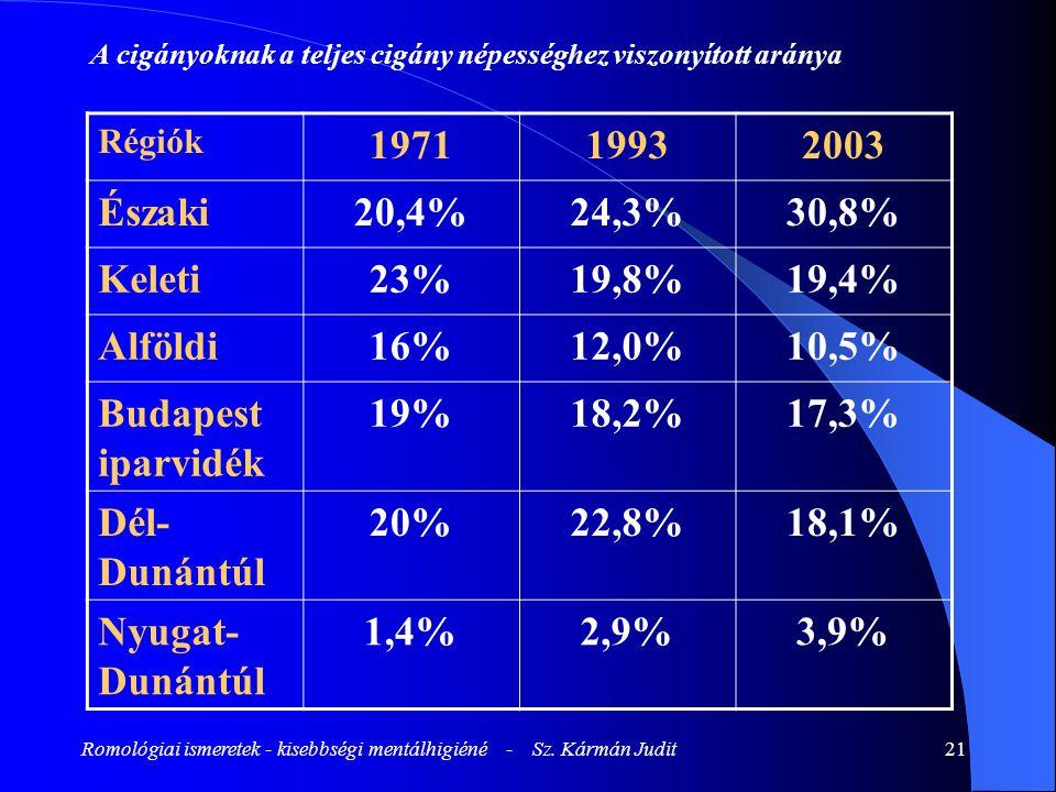 Romológiai ismeretek - kisebbségi mentálhigiéné - Sz. Kármán Judit21 A cigányoknak a teljes cigány népességhez viszonyított aránya Régiók 197119932003