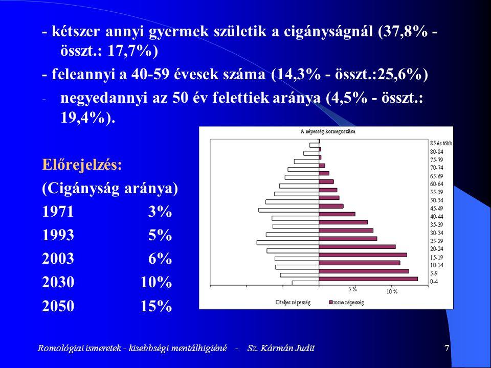 Romológiai ismeretek - kisebbségi mentálhigiéné - Sz. Kármán Judit7 - kétszer annyi gyermek születik a cigányságnál (37,8% - összt.: 17,7%) - feleanny