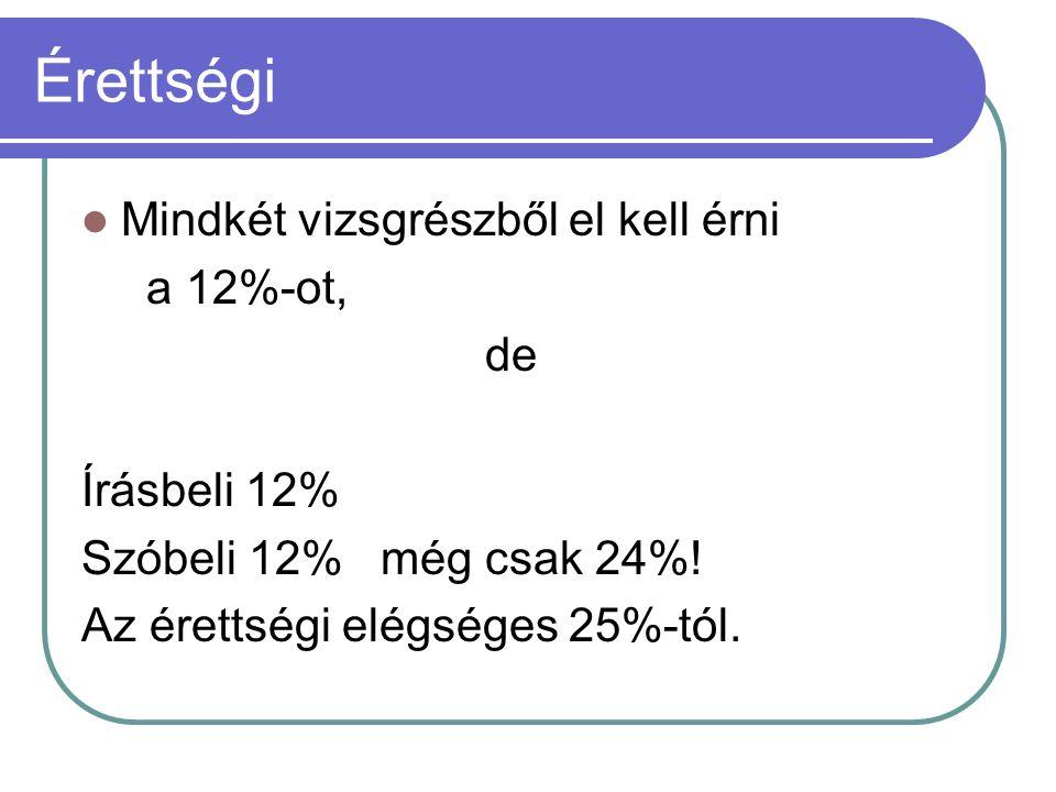 Érettségi Mindkét vizsgrészből el kell érni a 12%-ot, de Írásbeli 12% Szóbeli 12% még csak 24%! Az érettségi elégséges 25%-tól.