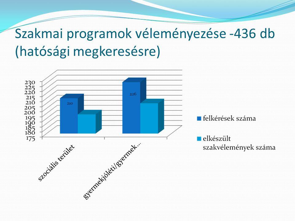 Szakmai programok véleményezése -436 db (hatósági megkeresésre)