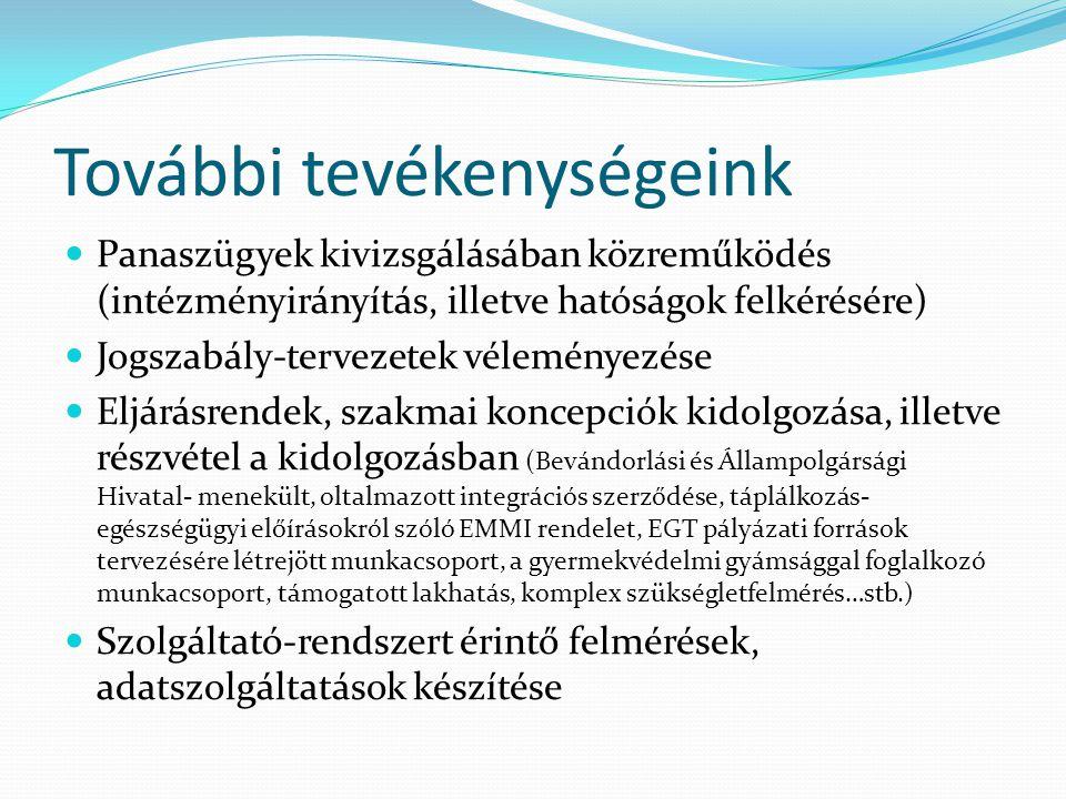 További tevékenységeink Panaszügyek kivizsgálásában közreműködés (intézményirányítás, illetve hatóságok felkérésére) Jogszabály-tervezetek véleményezése Eljárásrendek, szakmai koncepciók kidolgozása, illetve részvétel a kidolgozásban (Bevándorlási és Állampolgársági Hivatal- menekült, oltalmazott integrációs szerződése, táplálkozás- egészségügyi előírásokról szóló EMMI rendelet, EGT pályázati források tervezésére létrejött munkacsoport, a gyermekvédelmi gyámsággal foglalkozó munkacsoport, támogatott lakhatás, komplex szükségletfelmérés…stb.) Szolgáltató-rendszert érintő felmérések, adatszolgáltatások készítése