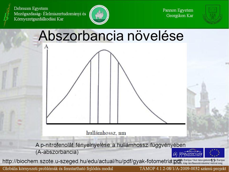 11 Abszorbancia növelése A p-nitrofenolát fényelnyelése a hullámhossz függvényében (A-abszorbancia) http://biochem.szote.u-szeged.hu/edu/actual/hu/pdf/gyak-fotometria.pdf