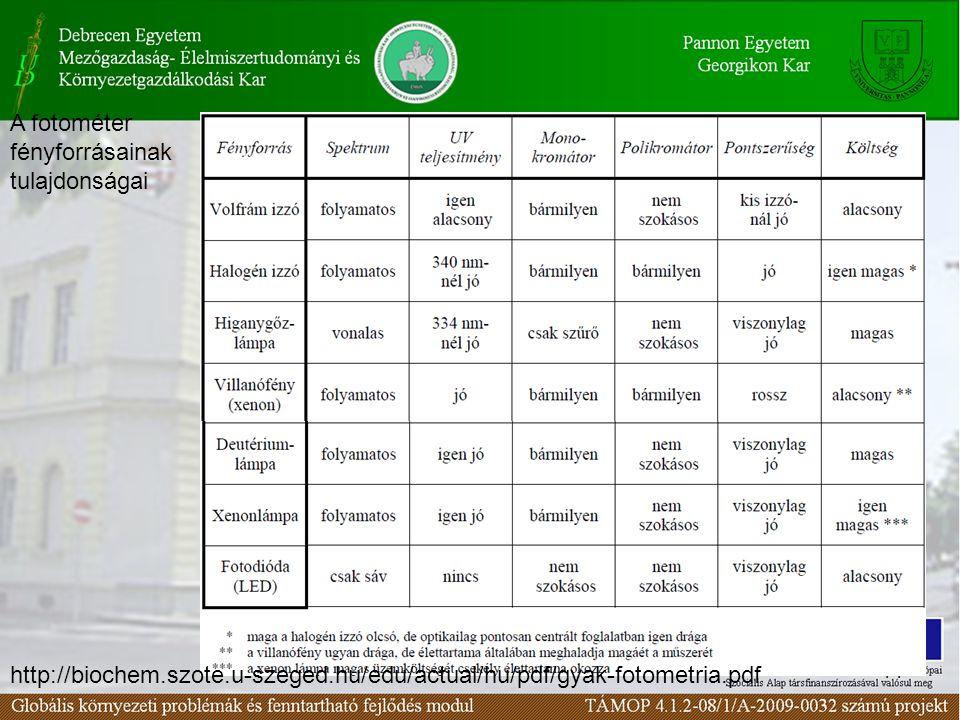 14 A fotométer fényforrásainak tulajdonságai http://biochem.szote.u-szeged.hu/edu/actual/hu/pdf/gyak-fotometria.pdf