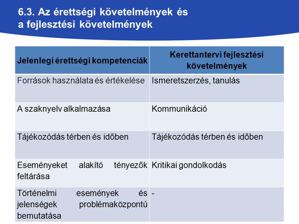 6.3. Az érettségi követelmények és a fejlesztési követelmények Jelenlegi érettségi kompetenciák Kerettantervi fejlesztési követelmények Források haszn