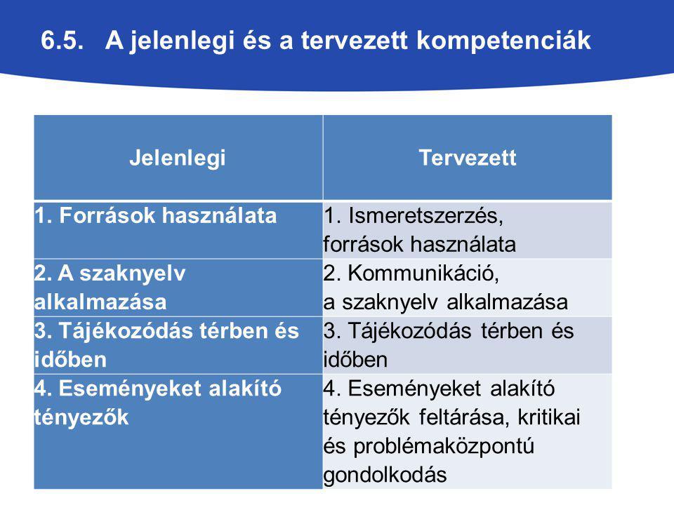 6.5. A jelenlegi és a tervezett kompetenciák Jelenlegi Tervezett 1.Források használata 1.Ismeretszerzés, források használata 2. A szaknyelv alkalmazás