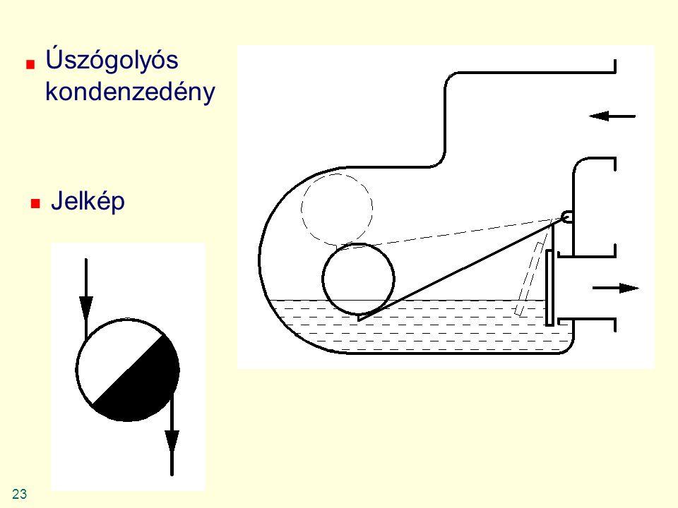 23 Úszógolyós kondenzedény Jelkép