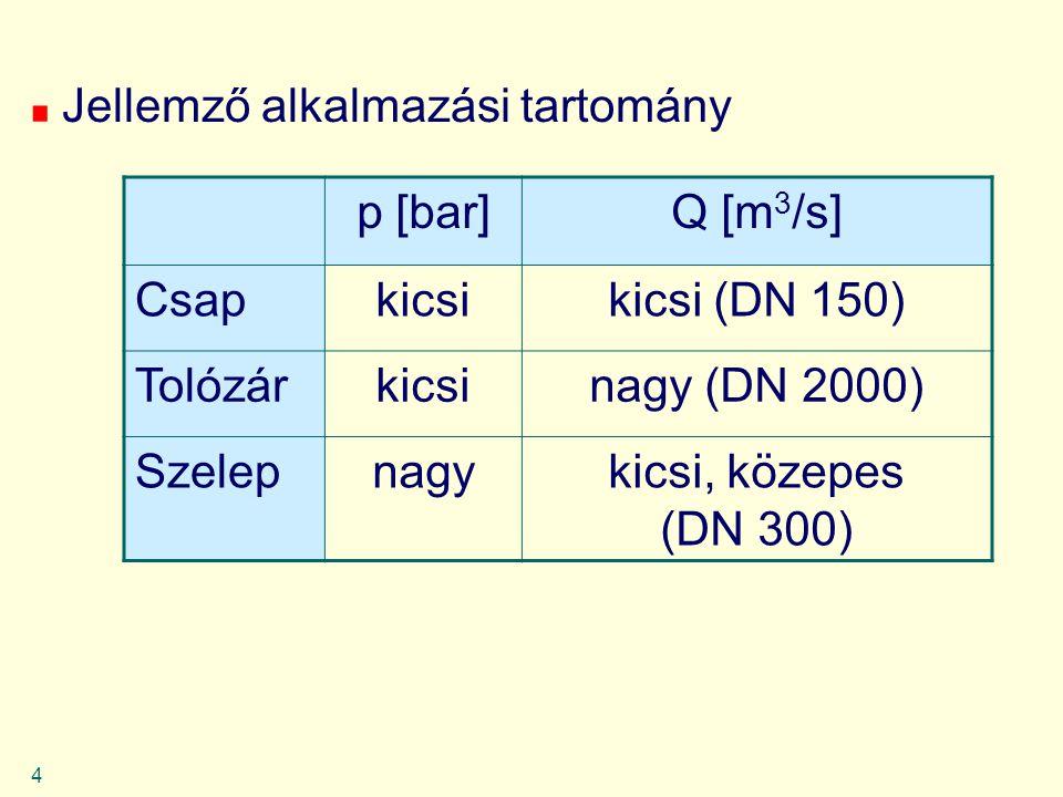 4 Jellemző alkalmazási tartomány p [bar]Q [m 3 /s] Csapkicsikicsi (DN 150) Tolózárkicsinagy (DN 2000) Szelepnagykicsi, közepes (DN 300)