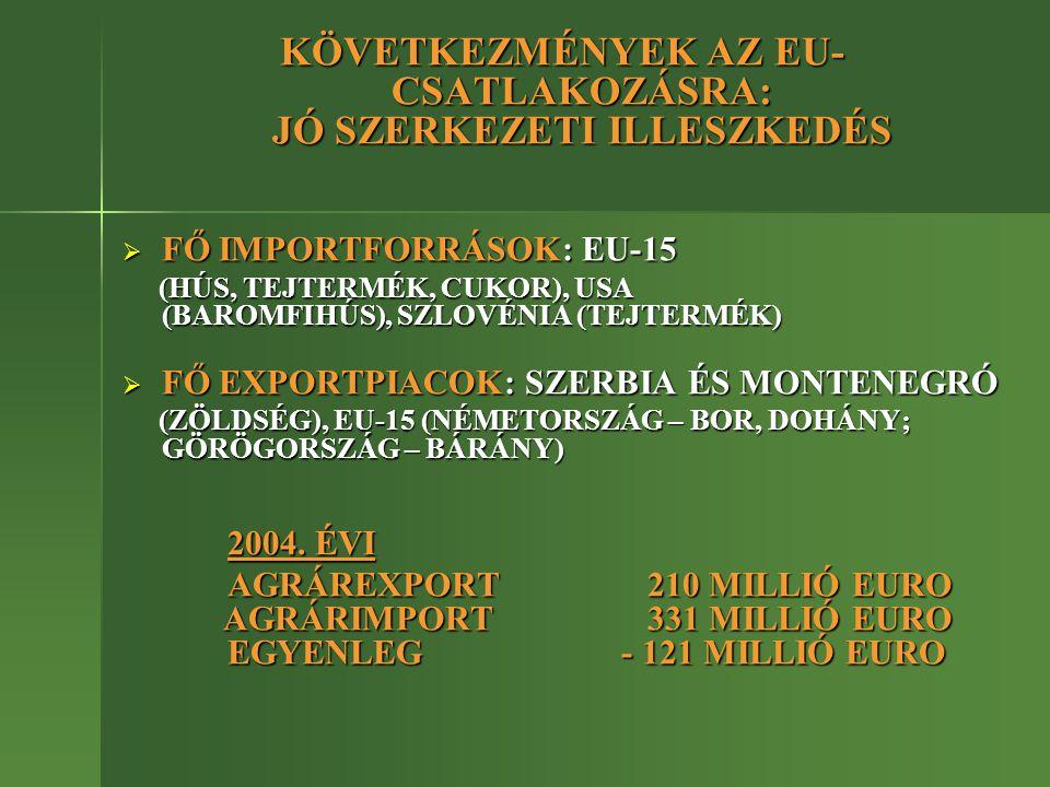 KÖVETKEZMÉNYEK AZ EU- CSATLAKOZÁSRA: JÓ SZERKEZETI ILLESZKEDÉS  FŐ IMPORTFORRÁSOK: EU-15 (HÚS, TEJTERMÉK, CUKOR), USA (BAROMFIHÚS), SZLOVÉNIA (TEJTERMÉK) (HÚS, TEJTERMÉK, CUKOR), USA (BAROMFIHÚS), SZLOVÉNIA (TEJTERMÉK)  FŐ EXPORTPIACOK: SZERBIA ÉS MONTENEGRÓ (ZÖLDSÉG), EU-15 (NÉMETORSZÁG – BOR, DOHÁNY; GÖRÖGORSZÁG – BÁRÁNY) (ZÖLDSÉG), EU-15 (NÉMETORSZÁG – BOR, DOHÁNY; GÖRÖGORSZÁG – BÁRÁNY) 2004.