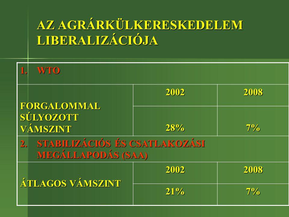 AZ AGRÁRKÜLKERESKEDELEM LIBERALIZÁCIÓJA 1.WTO FORGALOMMAL SÚLYOZOTT VÁMSZINT 20022008 28%7% 2.STABILIZÁCIÓS ÉS CSATLAKOZÁSI MEGÁLLAPODÁS (SAA) ÁTLAGOS VÁMSZINT 20022008 21%7%