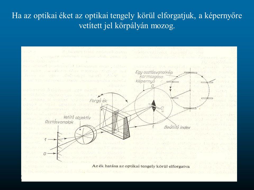 Ha az optikai éket az optikai tengely körül elforgatjuk, a képernyőre vetített jel körpályán mozog.