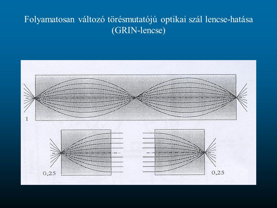 Folyamatosan változó törésmutatójú optikai szál lencse-hatása (GRIN-lencse)