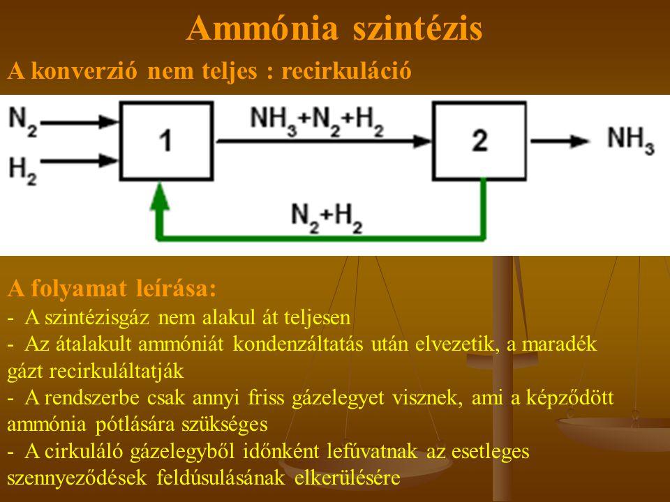 Ammónia szintézis A folyamat leírása: - A szintézisgáz nem alakul át teljesen - Az átalakult ammóniát kondenzáltatás után elvezetik, a maradék gázt recirkuláltatják - A rendszerbe csak annyi friss gázelegyet visznek, ami a képződött ammónia pótlására szükséges - A cirkuláló gázelegyből időnként lefúvatnak az esetleges szennyeződések feldúsulásának elkerülésére A konverzió nem teljes : recirkuláció