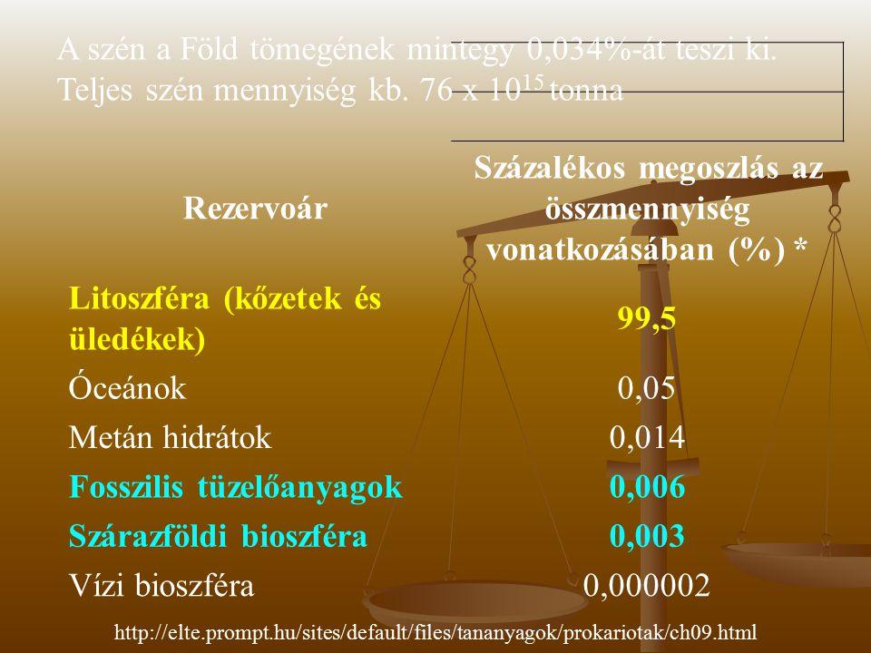 Rezervoár Százalékos megoszlás az összmennyiség vonatkozásában (%) * Litoszféra (kőzetek és üledékek) 99,5 Óceánok0,05 Metán hidrátok0,014 Fosszilis tüzelőanyagok0,006 Szárazföldi bioszféra0,003 Vízi bioszféra0,000002 A szén a Föld tömegének mintegy 0,034%-át teszi ki.