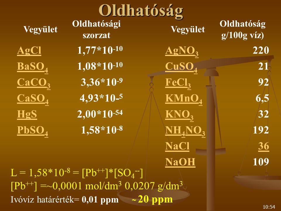 10:54Oldhatóság Vegyület Oldhatósági szorzat Vegyület Oldhatóság g/100g víz) AgCl1,77*10 -10 AgNO 3 220 BaSO 4 1,08*10 -10 CuSO 4 21 CaCO 3 3,36*10 -9