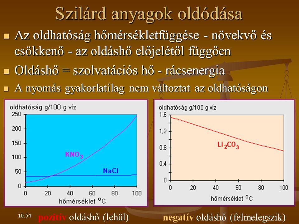 10:54 Szilárd anyagok oldódása Az oldhatóság hőmérsékletfüggése - növekvő és csökkenő - az oldáshő előjelétől függően Az oldhatóság hőmérsékletfüggése - növekvő és csökkenő - az oldáshő előjelétől függően Oldáshő = szolvatációs hő - rácsenergia Oldáshő = szolvatációs hő - rácsenergia A nyomás gyakorlatilag nem változtat az oldhatóságon A nyomás gyakorlatilag nem változtat az oldhatóságon negatív oldáshő (felmelegszik) pozitív oldáshő (lehül)