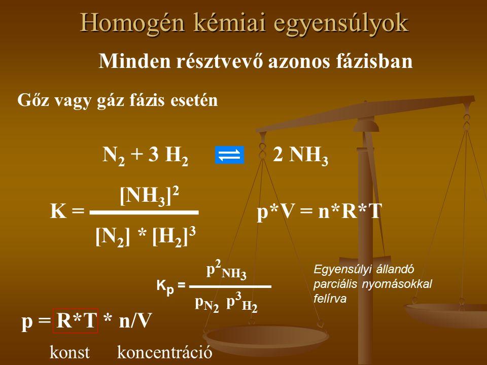 Homogén kémiai egyensúlyok Minden résztvevő azonos fázisban Gőz vagy gáz fázis esetén N 2 + 3 H 2 2 NH 3 K p = ▬▬▬▬▬▬ Egyensúlyi állandó parciális nyomásokkal felírva p 2 NH 3 p N 2 p 3 H 2 K = ▬▬▬▬▬ [NH 3 ] 2 [N 2 ] *[H2]3[H2]3 p*V = n*R*T p = R*T * n/V konst koncentráció