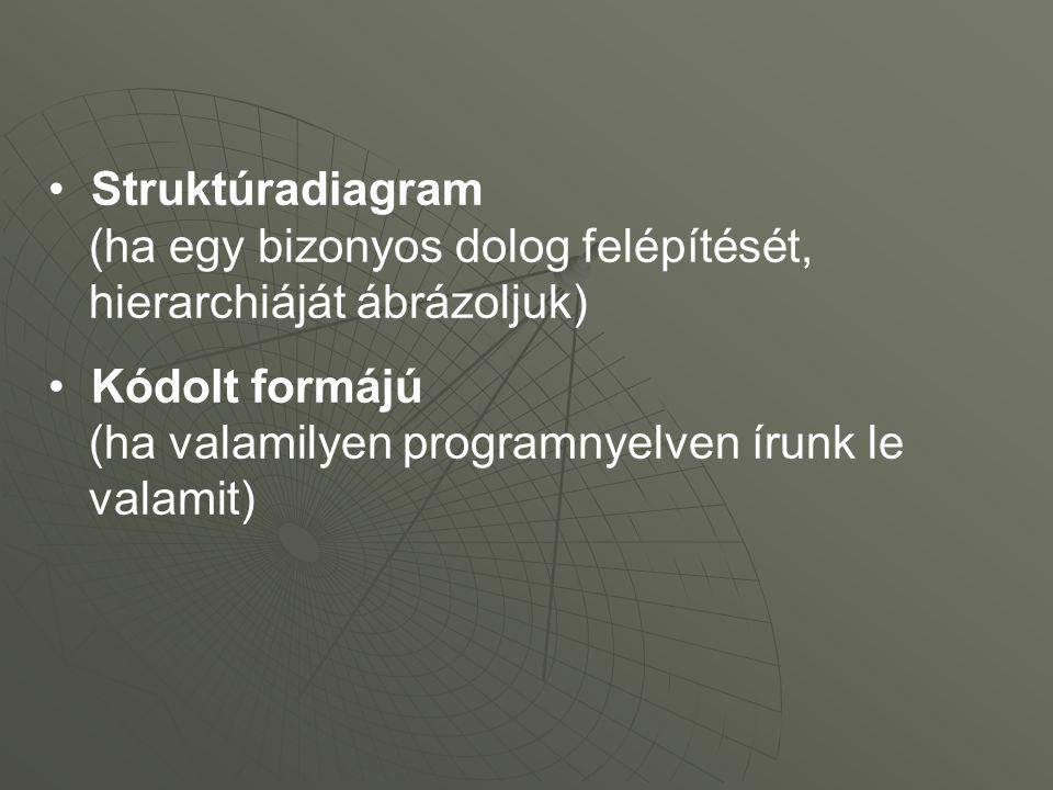 Struktúradiagram (ha egy bizonyos dolog felépítését, hierarchiáját ábrázoljuk) Kódolt formájú (ha valamilyen programnyelven írunk le valamit)