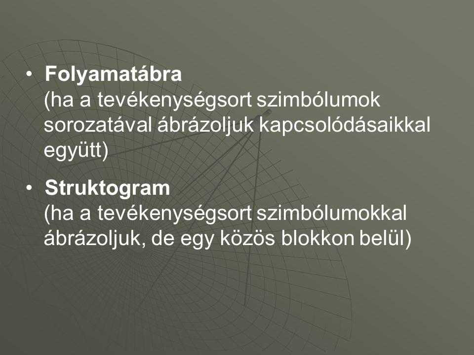 Folyamatábra (ha a tevékenységsort szimbólumok sorozatával ábrázoljuk kapcsolódásaikkal együtt) Struktogram (ha a tevékenységsort szimbólumokkal ábrázoljuk, de egy közös blokkon belül)