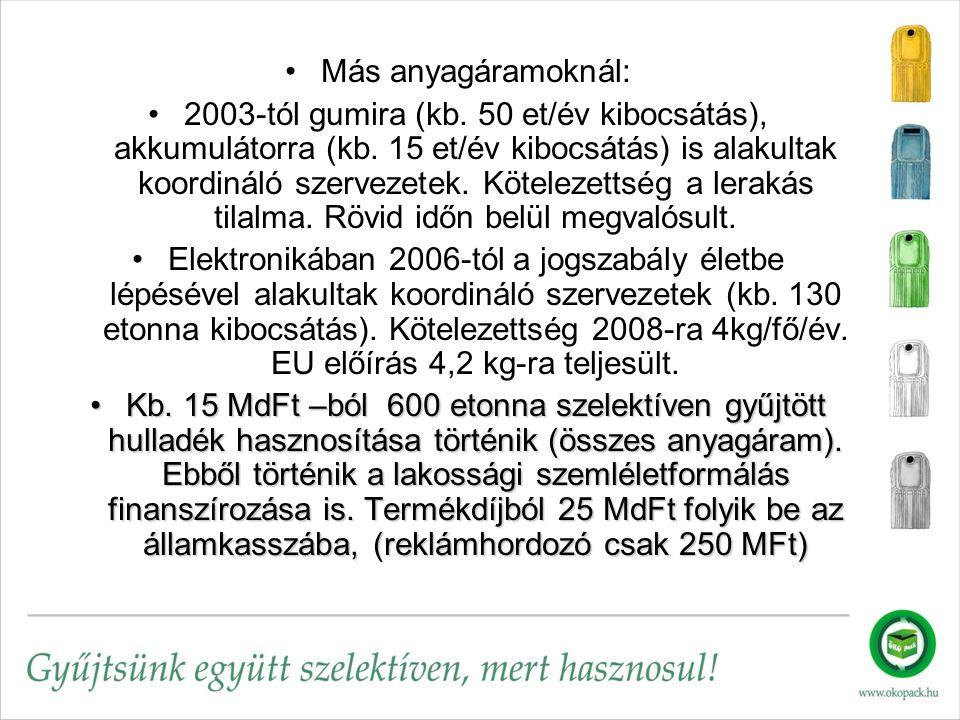 Más anyagáramoknál: 2003-tól gumira (kb. 50 et/év kibocsátás), akkumulátorra (kb.