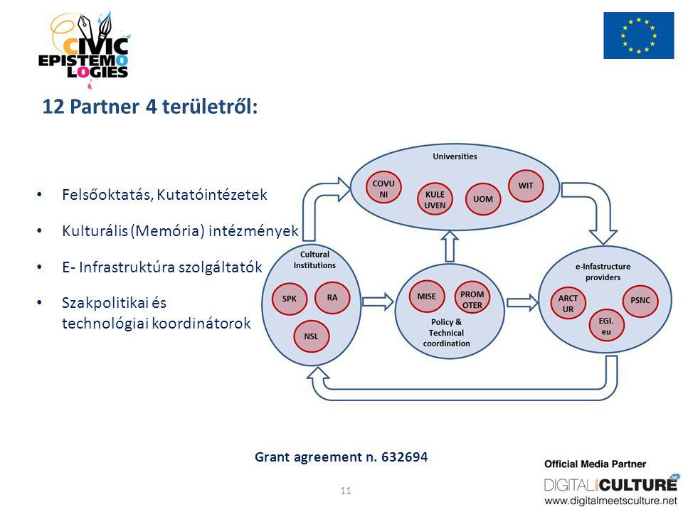 Grant agreement n. 632694 12 Partner 4 területről: Felsőoktatás, Kutatóintézetek Kulturális (Memória) intézmények E- Infrastruktúra szolgáltatók Szakp