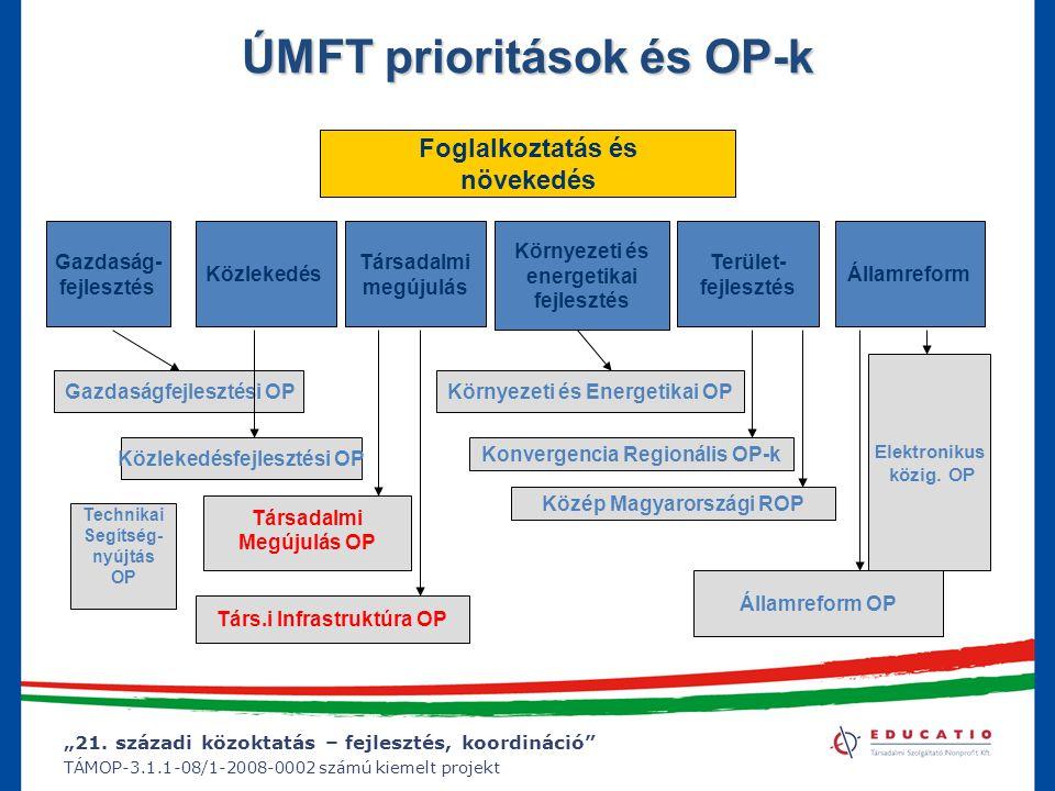 """""""21. századi közoktatás – fejlesztés, koordináció"""" TÁMOP-3.1.1-08/1-2008-0002 számú kiemelt projekt ÚMFT prioritások és OP-k Foglalkoztatás és növeked"""