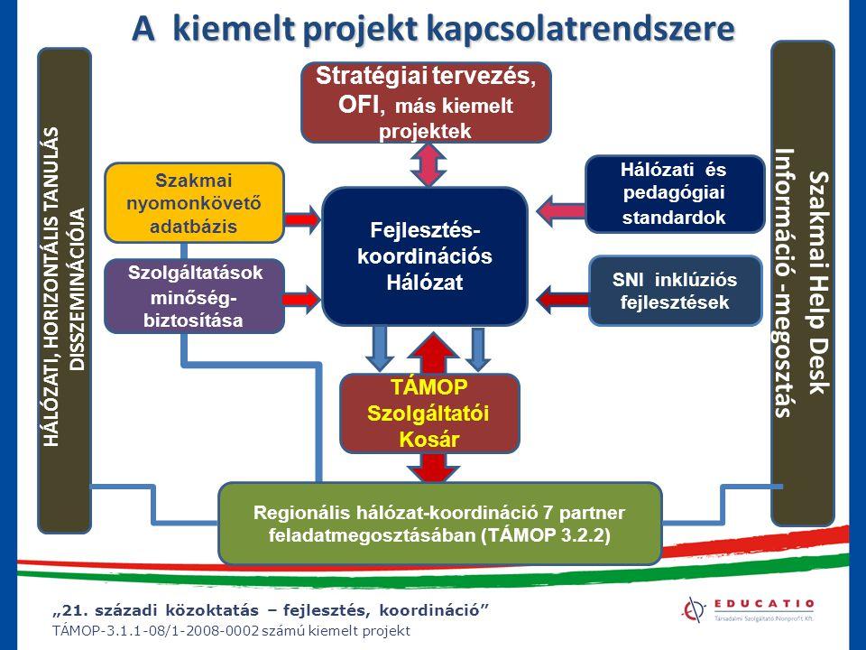 """""""21. századi közoktatás – fejlesztés, koordináció"""" TÁMOP-3.1.1-08/1-2008-0002 számú kiemelt projekt A kiemelt projekt kapcsolatrendszere TÁMOP Szolgál"""