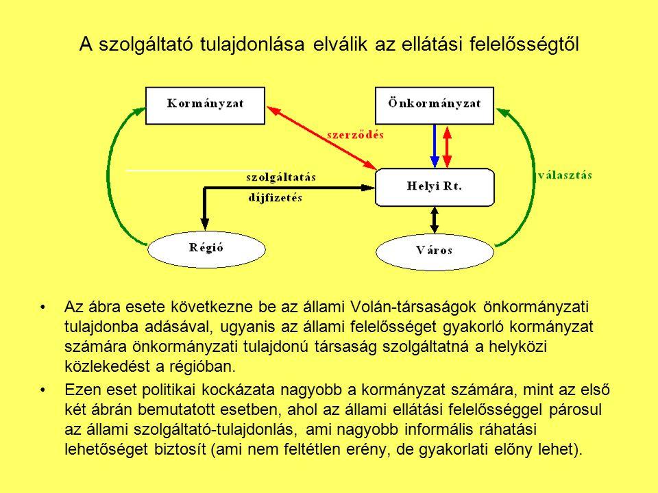 A szolgáltató tulajdonlása elválik az ellátási felelősségtől Az ábra esete következne be az állami Volán-társaságok önkormányzati tulajdonba adásával,