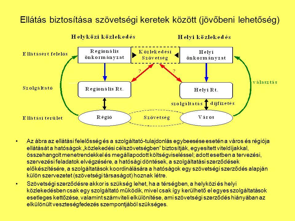 Ellátás biztosítása szövetségi keretek között (jövőbeni lehetőség) Az ábra az ellátási felelősség és a szolgáltató-tulajdonlás egybeesése esetén a vár