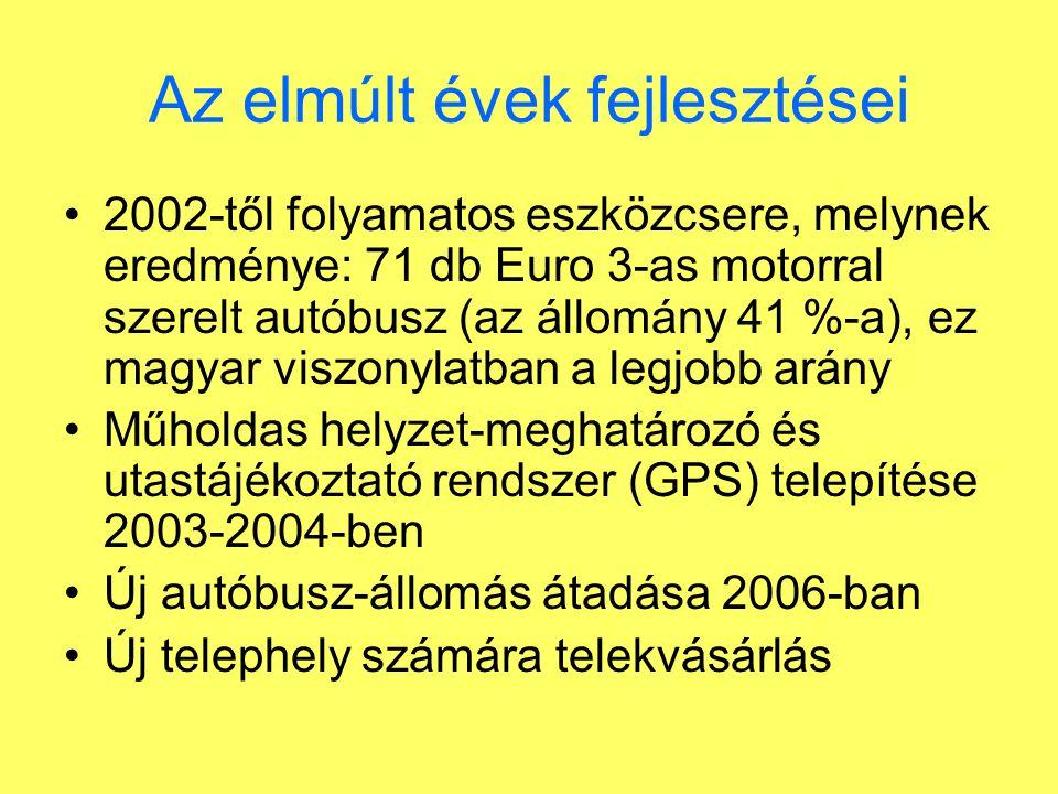Az elmúlt évek fejlesztései 2002-től folyamatos eszközcsere, melynek eredménye: 71 db Euro 3-as motorral szerelt autóbusz (az állomány 41 %-a), ez mag