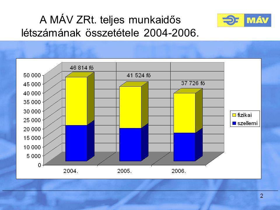 2 A MÁV ZRt. teljes munkaidős létszámának összetétele 2004-2006.