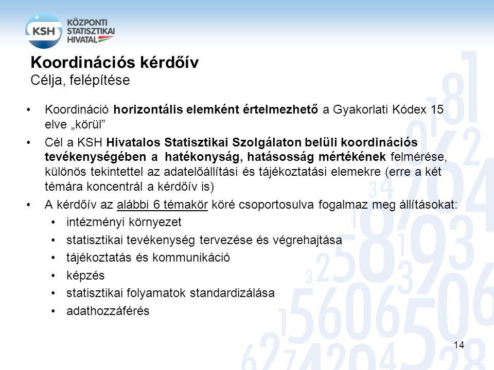 """Koordináció horizontális elemként értelmezhető a Gyakorlati Kódex 15 elve """"körül Cél a KSH Hivatalos Statisztikai Szolgálaton belüli koordinációs tevékenységében a hatékonyság, hatásosság mértékének felmérése, különös tekintettel az adatelőállítási és tájékoztatási elemekre (erre a két témára koncentrál a kérdőív is) A kérdőív az alábbi 6 témakör köré csoportosulva fogalmaz meg állításokat: intézményi környezet statisztikai tevékenység tervezése és végrehajtása tájékoztatás és kommunikáció képzés statisztikai folyamatok standardizálása adathozzáférés 14 Koordinációs kérdőív Célja, felépítése"""