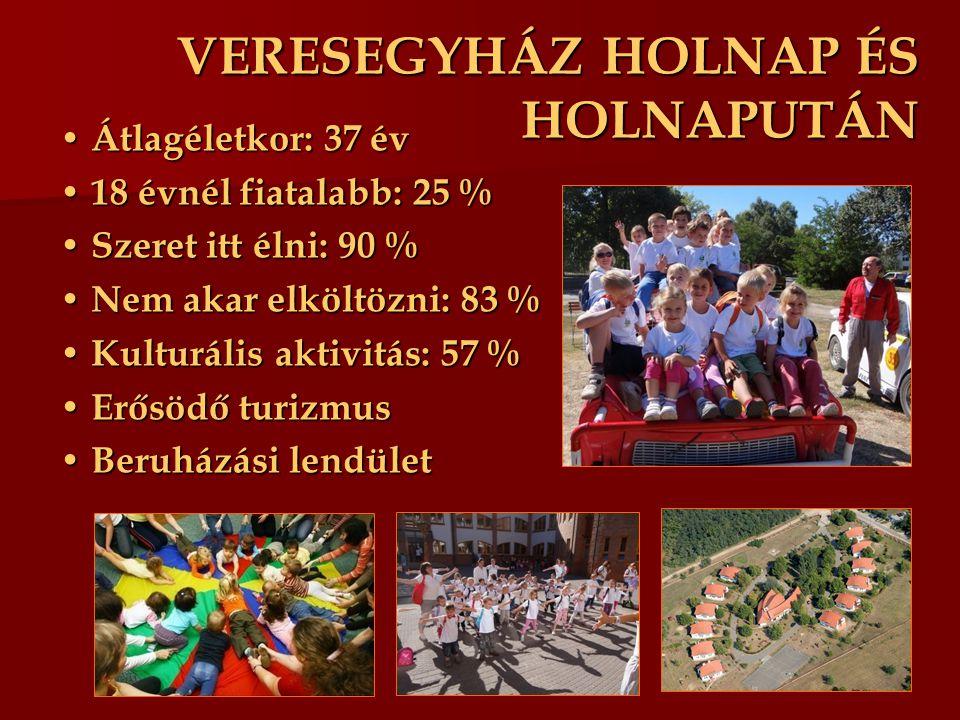 VERESEGYHÁZ HOLNAP ÉS HOLNAPUTÁN Átlagéletkor: 37 év Átlagéletkor: 37 év 18 évnél fiatalabb: 25 % 18 évnél fiatalabb: 25 % Szeret itt élni: 90 % Szeret itt élni: 90 % Nem akar elköltözni: 83 % Nem akar elköltözni: 83 % Kulturális aktivitás: 57 % Kulturális aktivitás: 57 % Erősödő turizmus Erősödő turizmus Beruházási lendület Beruházási lendület
