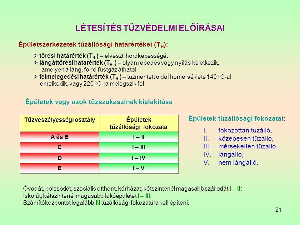 21 LÉTESÍTÉS TŰZVÉDELMI ELŐÍRÁSAI Épületszerkezetek tűzállósági határértékei (T H ):  törési határérték (T Ht ) – elveszti hordképességét  lángáttör