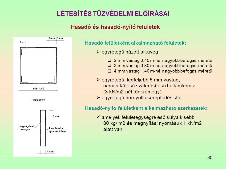 30 LÉTESÍTÉS TŰZVÉDELMI ELŐÍRÁSAI Hasadó és hasadó-nyíló felületek Hasadó felületként alkalmazható felületek:  egyrétegű húzott síküveg  2 mm vastag