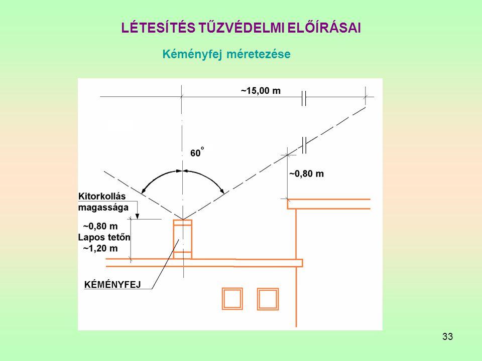 33 LÉTESÍTÉS TŰZVÉDELMI ELŐÍRÁSAI Kéményfej méretezése