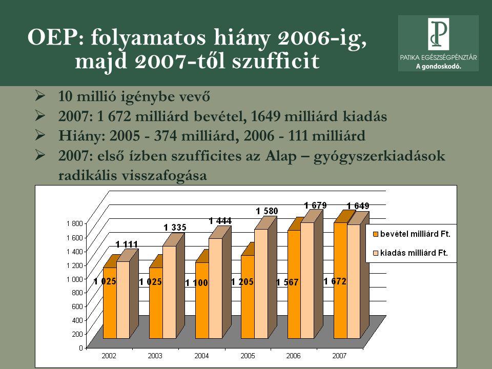 OEP: folyamatos hiány 2006-ig, majd 2007-t ő l szufficit  10 millió igénybe vevő  2007: 1 672 milliárd bevétel, 1649 milliárd kiadás  Hiány: 2005 - 374 milliárd, 2006 - 111 milliárd  2007: első ízben szufficites az Alap – gyógyszerkiadások radikális visszafogása