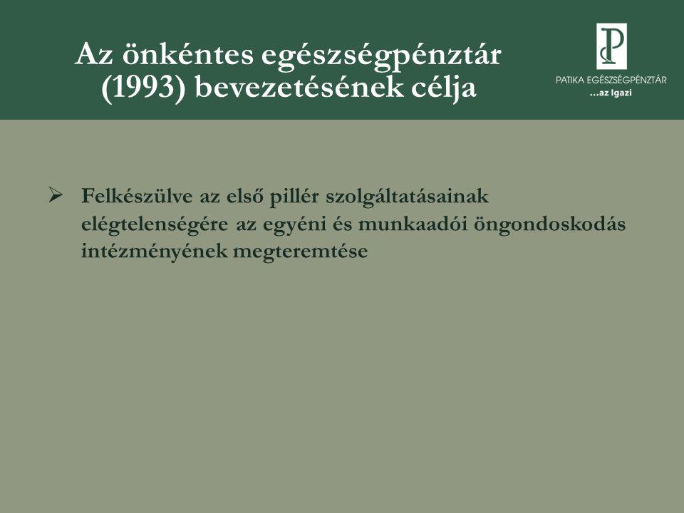 Az önkéntes egészségpénztár (1993) bevezetésének célja  Felkészülve az első pillér szolgáltatásainak elégtelenségére az egyéni és munkaadói öngondoskodás intézményének megteremtése