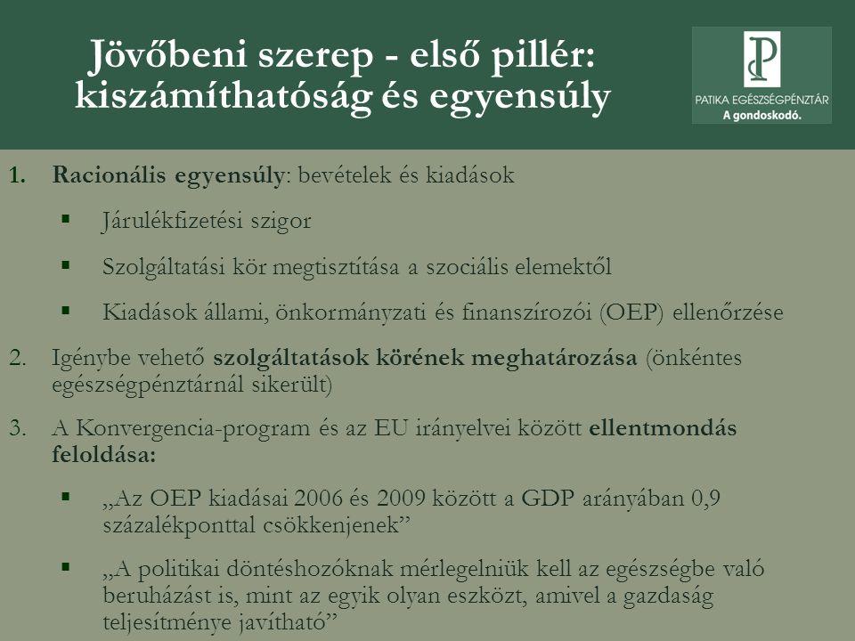 """Jövőbeni szerep - első pillér: kiszámíthatóság és egyensúly 1.Racionális egyensúly: bevételek és kiadások  Járulékfizetési szigor  Szolgáltatási kör megtisztítása a szociális elemektől  Kiadások állami, önkormányzati és finanszírozói (OEP) ellenőrzése 2.Igénybe vehető szolgáltatások körének meghatározása (önkéntes egészségpénztárnál sikerült) 3.A Konvergencia-program és az EU irányelvei között ellentmondás feloldása:  """"Az OEP kiadásai 2006 és 2009 között a GDP arányában 0,9 százalékponttal csökkenjenek  """"A politikai döntéshozóknak mérlegelniük kell az egészségbe való beruházást is, mint az egyik olyan eszközt, amivel a gazdaság teljesítménye javítható"""