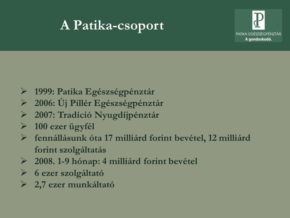  jelenleg 80 ezer tag, 20 ezer családtag, a szektorban egyedülállóan magas, 2,7 ezer munkáltató  patikakártyás szolgáltatások országszerte 5,5 ezer helyen  fennállásunk óta 17 milliárd forint bevétel, 11,5 milliárd forint értékben finanszírozott szolgáltatás  jelenleg 2,2 milliárd forint vagyont kezelünk Patikapénztár dinamika 2003-2007