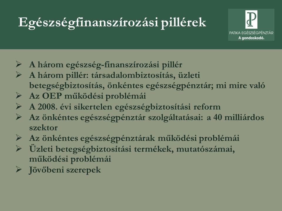 A három egészség- finanszírozási pillér  A három pillér: társadalombiztosítás, üzleti betegségbiztosítás, önkéntes egészségpénztár  Mi mire való – intézményi funkciók  Az egészségpénztári szféra legfontosabb mutatószámai (2000 – 2007 években taglétszám, bevétel, kiadások, vagyon – www.pszaf.hu)  Az üzleti betegségbiztosítás legfontosabb mutatószámai (1998 – 2006 években biztosítotti létszám, díjbevétel, kárkifizetések – www.pszaf.hu)