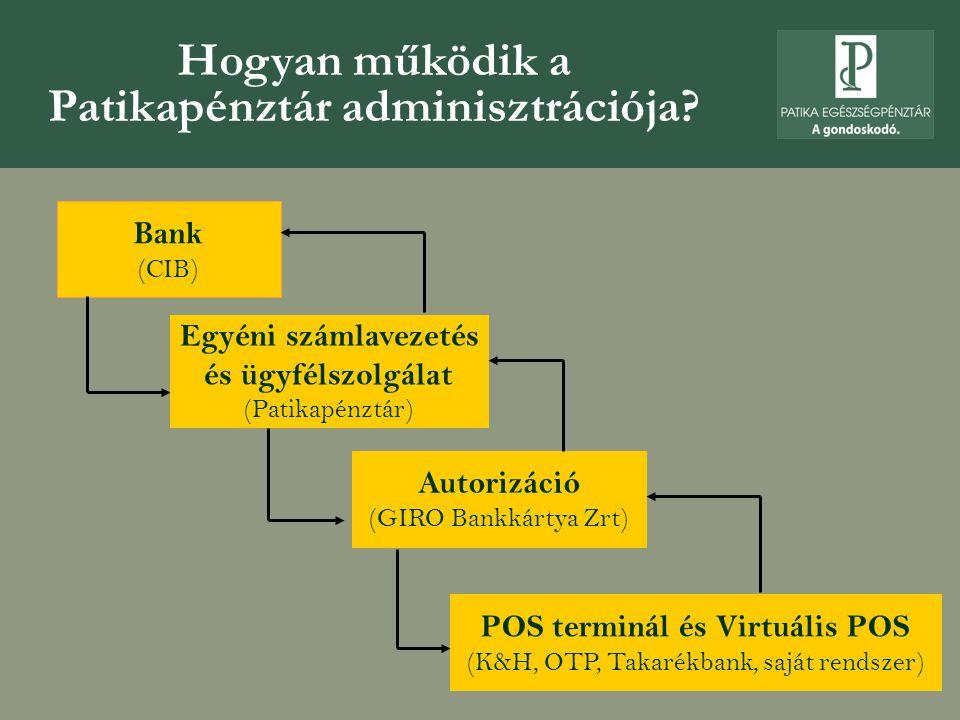 Hogyan működik a Patikapénztár adminisztrációja.
