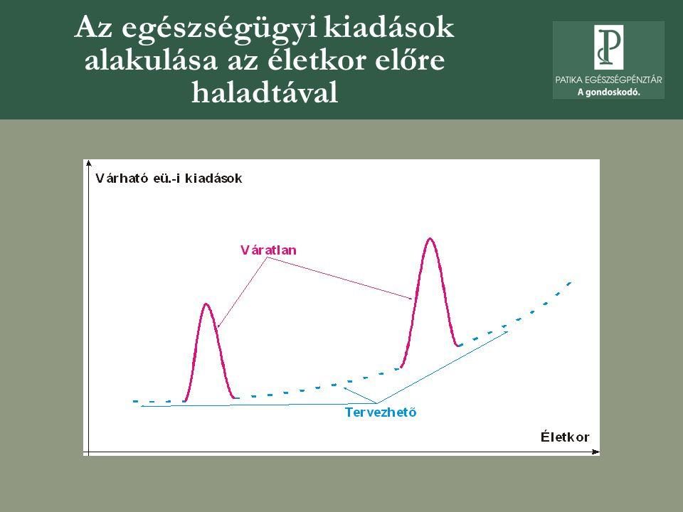 Az üzleti betegségbiztosítások működési problémái  A társadalombiztosítási által nyújtott szolgáltatások definiálatlansága miatt nem jól körülhatárolható a betegségbiztosítás mozgástere  Az önálló betegségbiztosításokra vonatkozó adókedvezmény hiánya  A magyar lakosság rossz egészségi állapota – kockázat- elbírálás