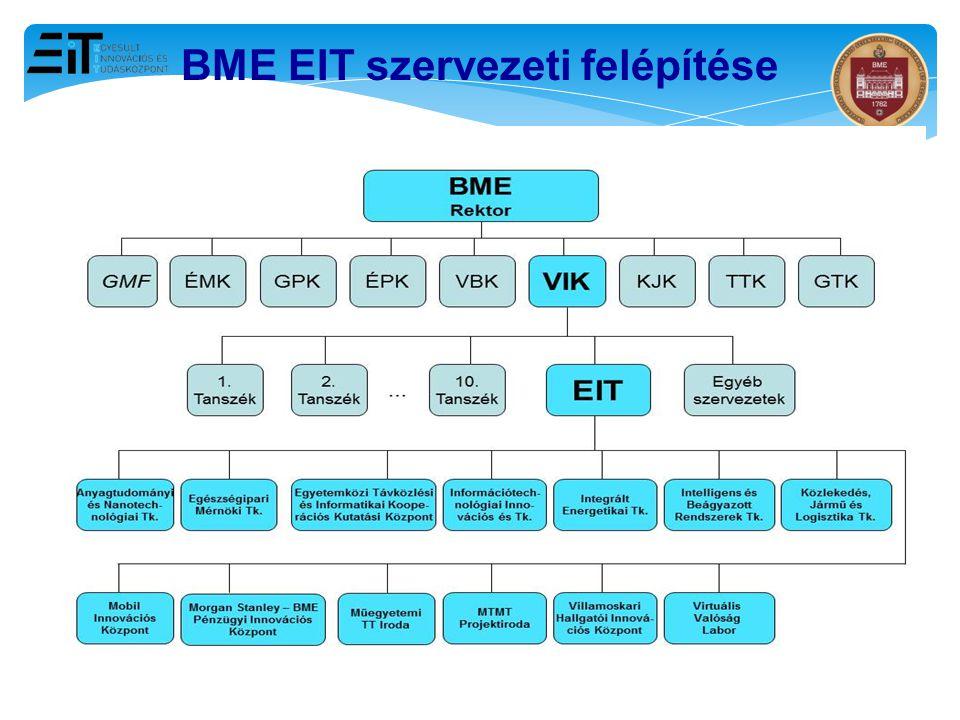 14 BME EIT szervezeti felépítése