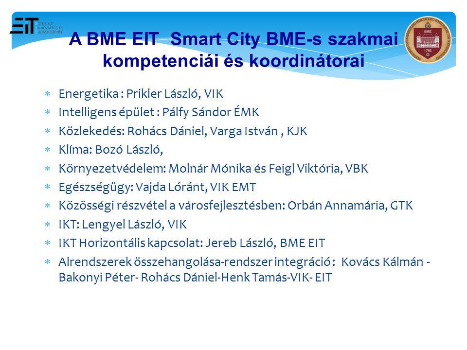 A BME EIT Smart City BME-s szakmai kompetenciái és koordinátorai  Energetika : Prikler László, VIK  Intelligens épület : Pálfy Sándor ÉMK  Közleked