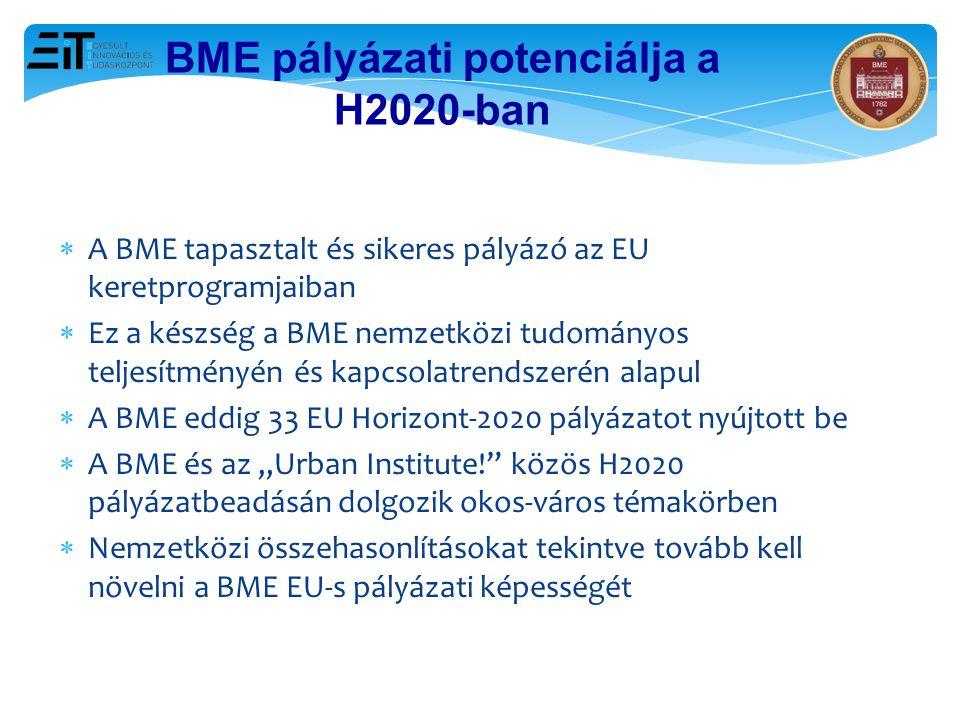 18 BME pályázati potenciálja a H2020-ban  A BME tapasztalt és sikeres pályázó az EU keretprogramjaiban  Ez a készség a BME nemzetközi tudományos tel
